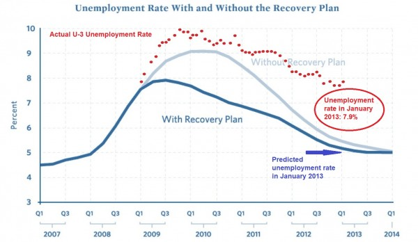 Jobs Reality vs Obama